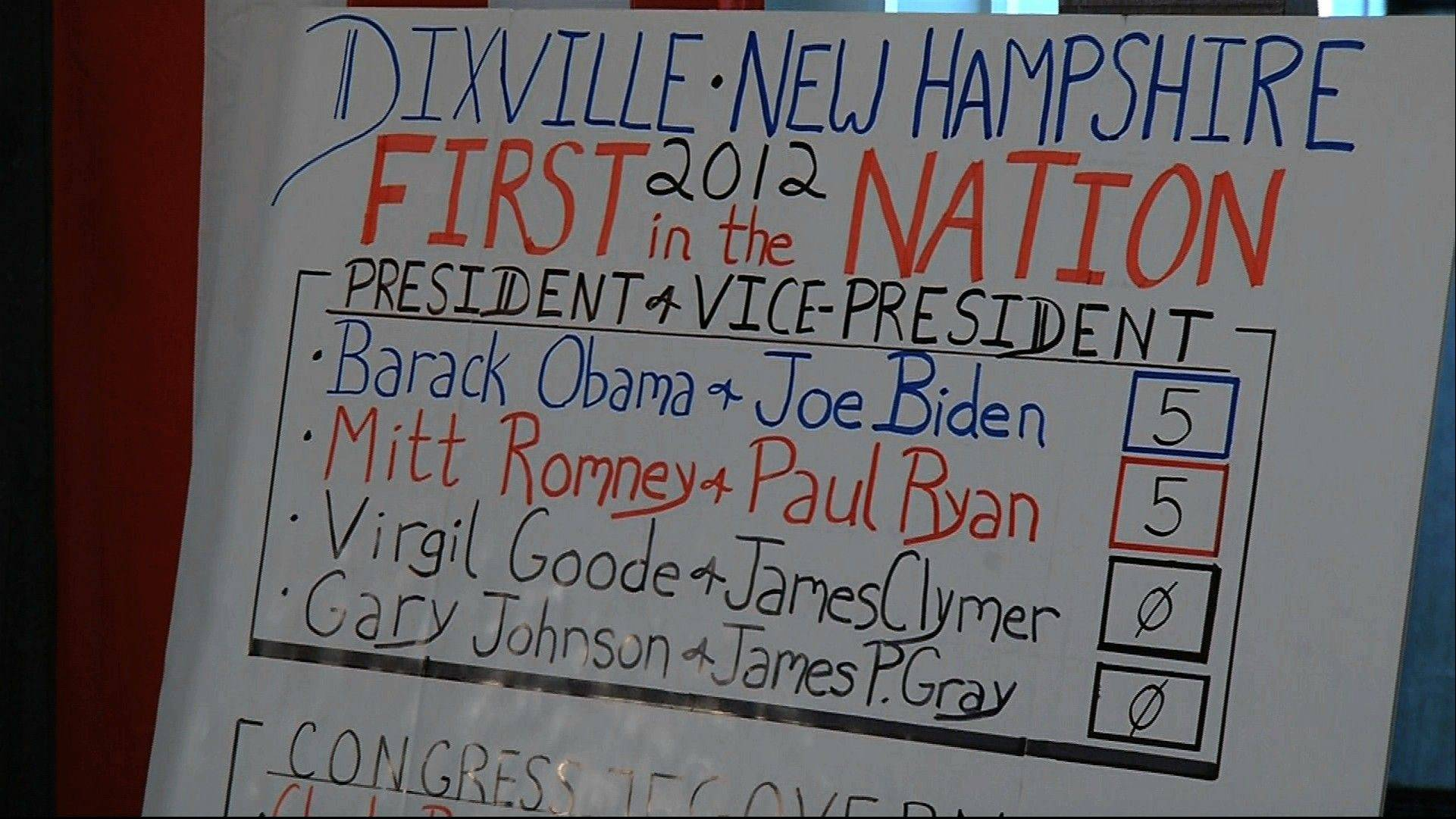 In this still frame made from video, the votes sheet shows the results from Dixville Notch, N.H., Tuesday, after residents cast the first Election Day votes in the nation. After 43 seconds of voting, President Barack Obama and Republican Mitt Romney each had 5 votes in Dixville Notch.