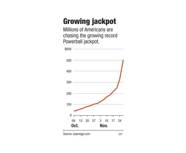 Here's how the Powerball jackpot grew over the past few weeks.
