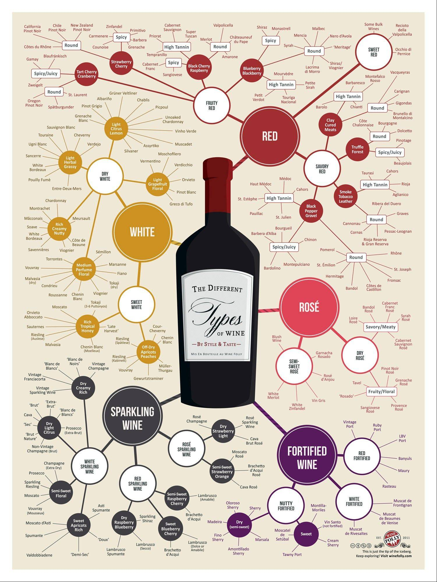 Graphics designer/sommelier Madeline Puckette created this infographic to help people choose the kind of wine to drink.