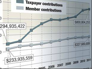 Contributions to the Illinois Municipal Retirement Fund, 2002-2011