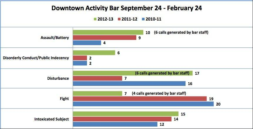 St. Charles police presented a three-year look at calls generated by downtown taverns. The number of incidents, particularly of intoxicated subjects, is what is driving aldermen to change the rules that govern the taverns.