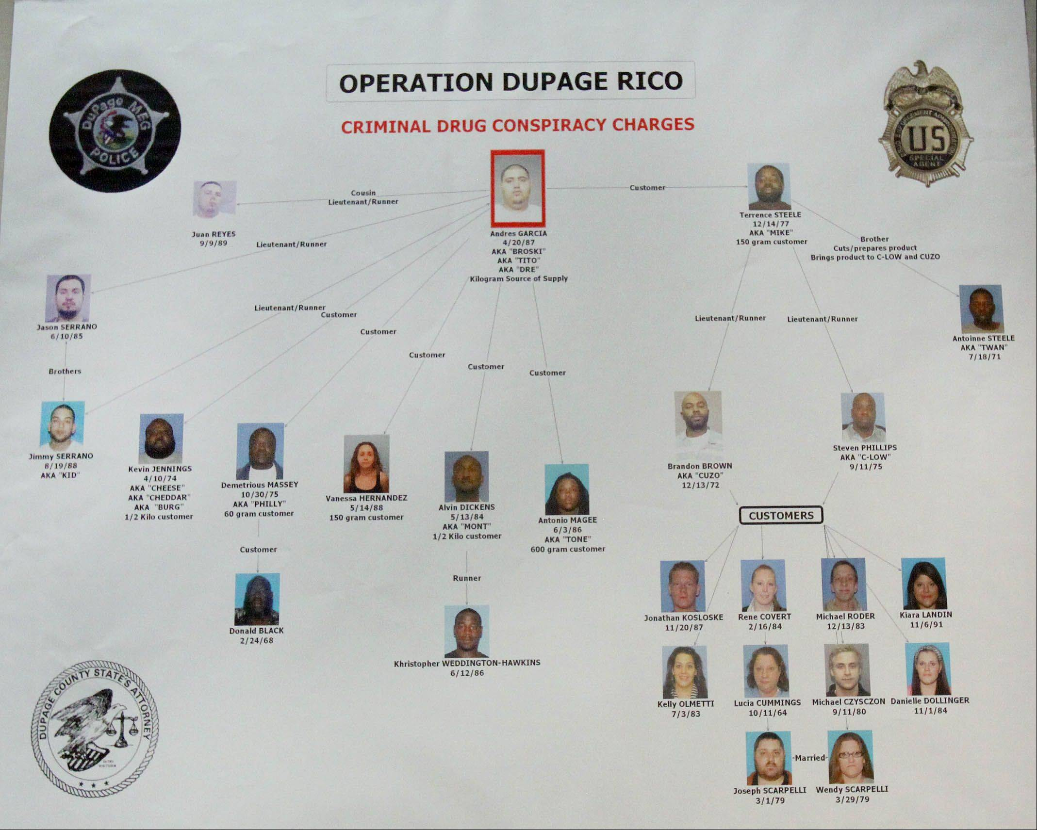 Authorities provided charts outlining the alleged relationships between people arrested in a heroin conspiracy case announced Wednesday in DuPage County.