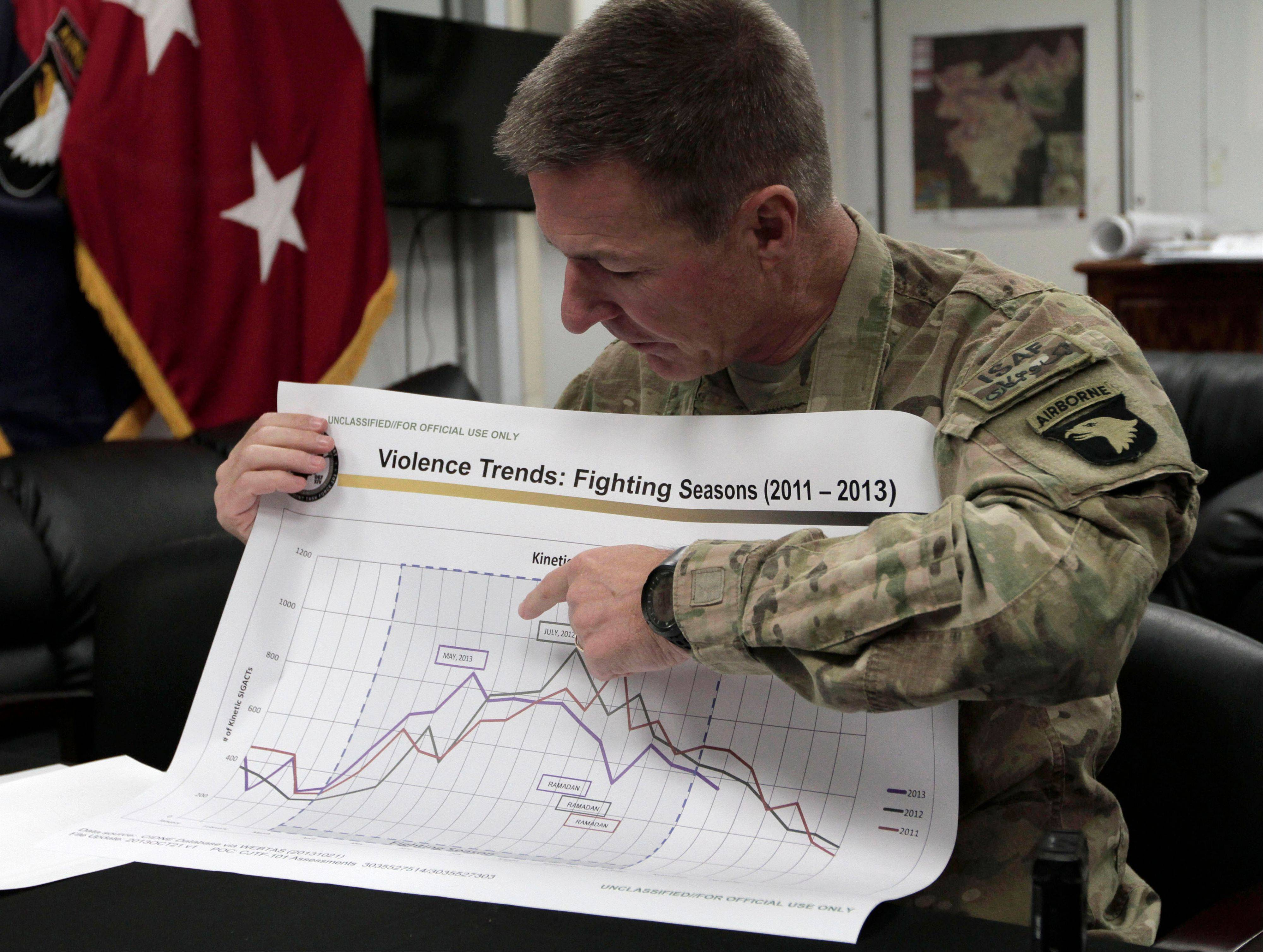 U.S. Maj. Gen. James C. McConville, who commands coalition forces in eastern Afghanistan, holds a chart of fighting seasons at the ISAF base in Bagram, Afghanistan, last month.