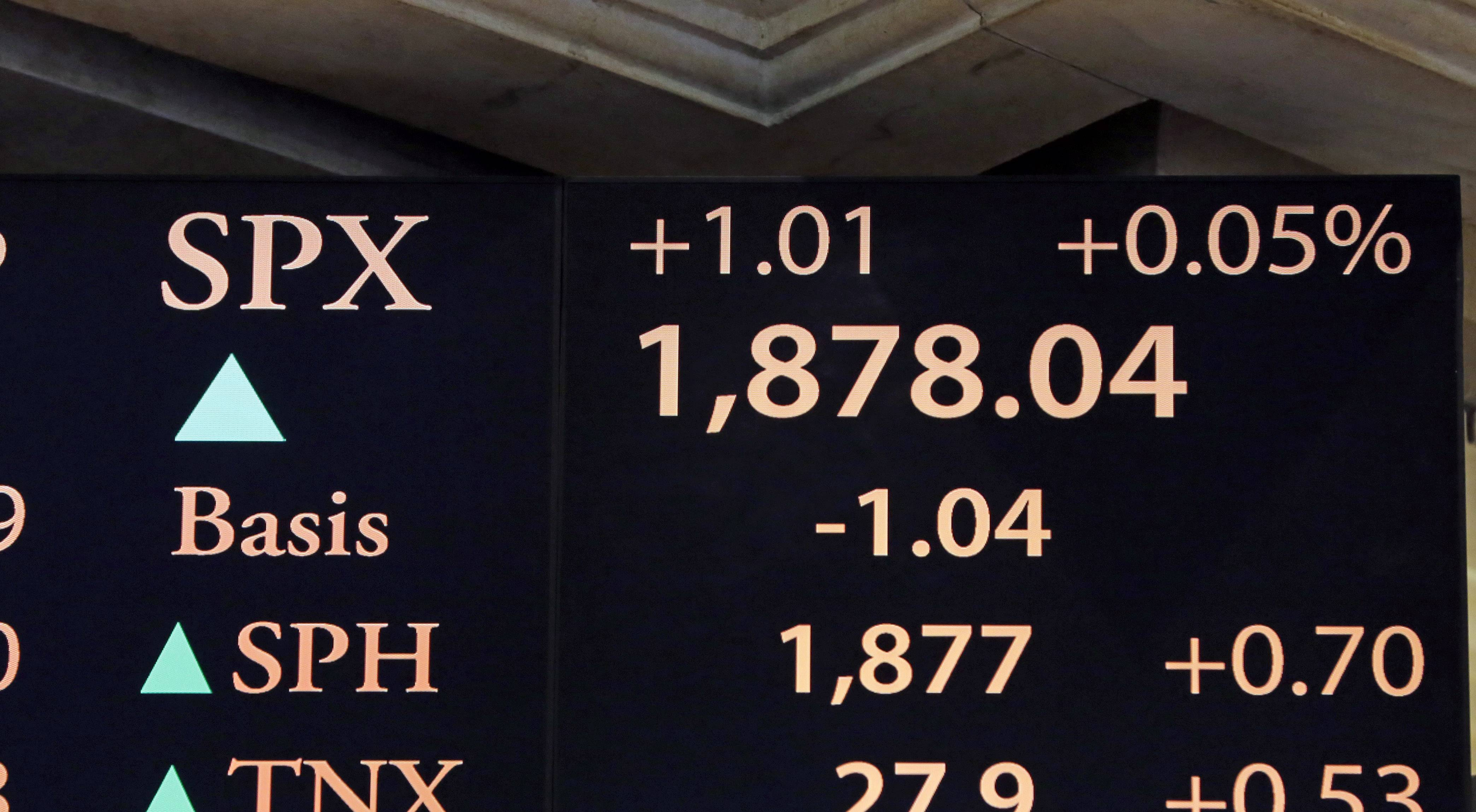 A board above the trading floor of the New York Stock Exchange shows the closing number for the S&P 500 Index. The Standard & Poor's 500 managed a small gain, enough to set its latest record high.