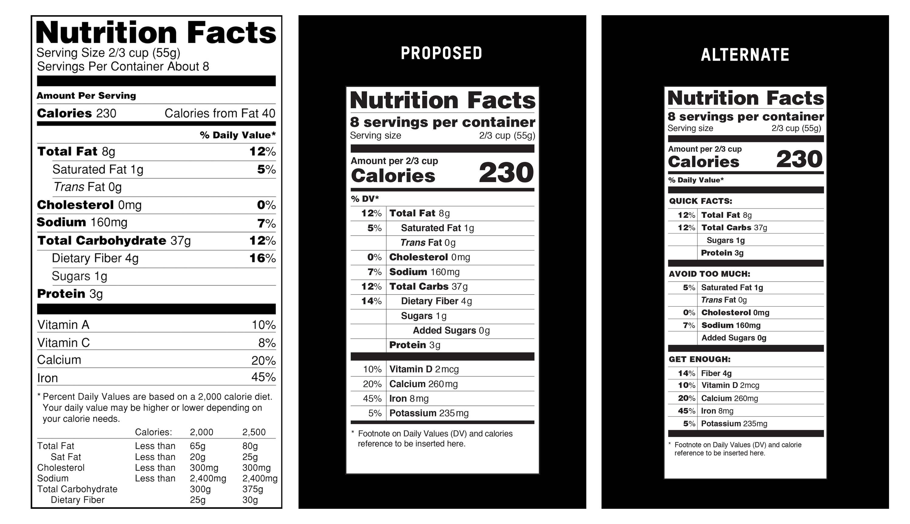 This image provide by the Food and Drug Administration shows, from left, a current food nutrition label, a proposed label and an alternate label. Revamped food nutrition labels would change serving sizes for popular items like ice cream and sodas, make calories listing more prominent, and, for the first time, list any sugars that were added by the manufacturer. The overhaul of the omnipresent 20 year-old label comes as science has shifted.