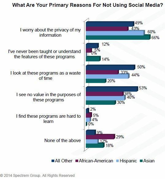 Lake Forest-based Spectrem Group talked with wealthy African-Americans, Asians and Hispanics to find out how they use new technology. Here's a look on why they don't use social media sites.