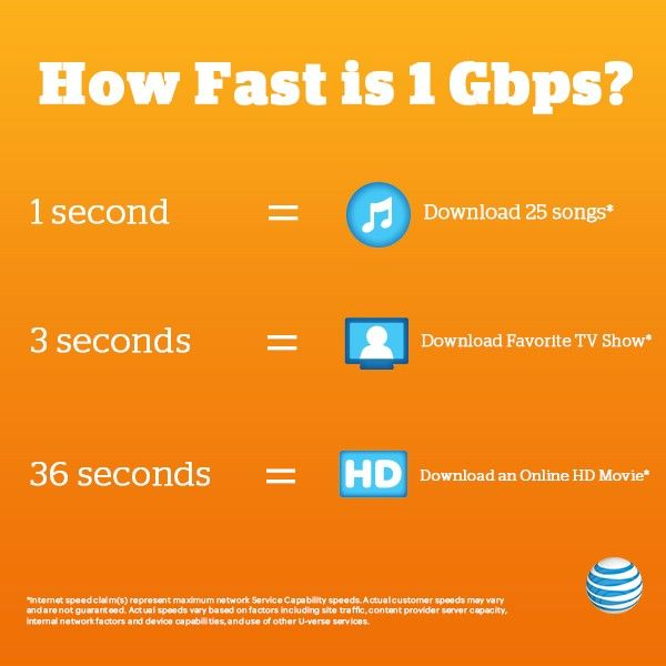 AT&T's U-verse GigaPower will allow subscribers to download even faster, the company says.