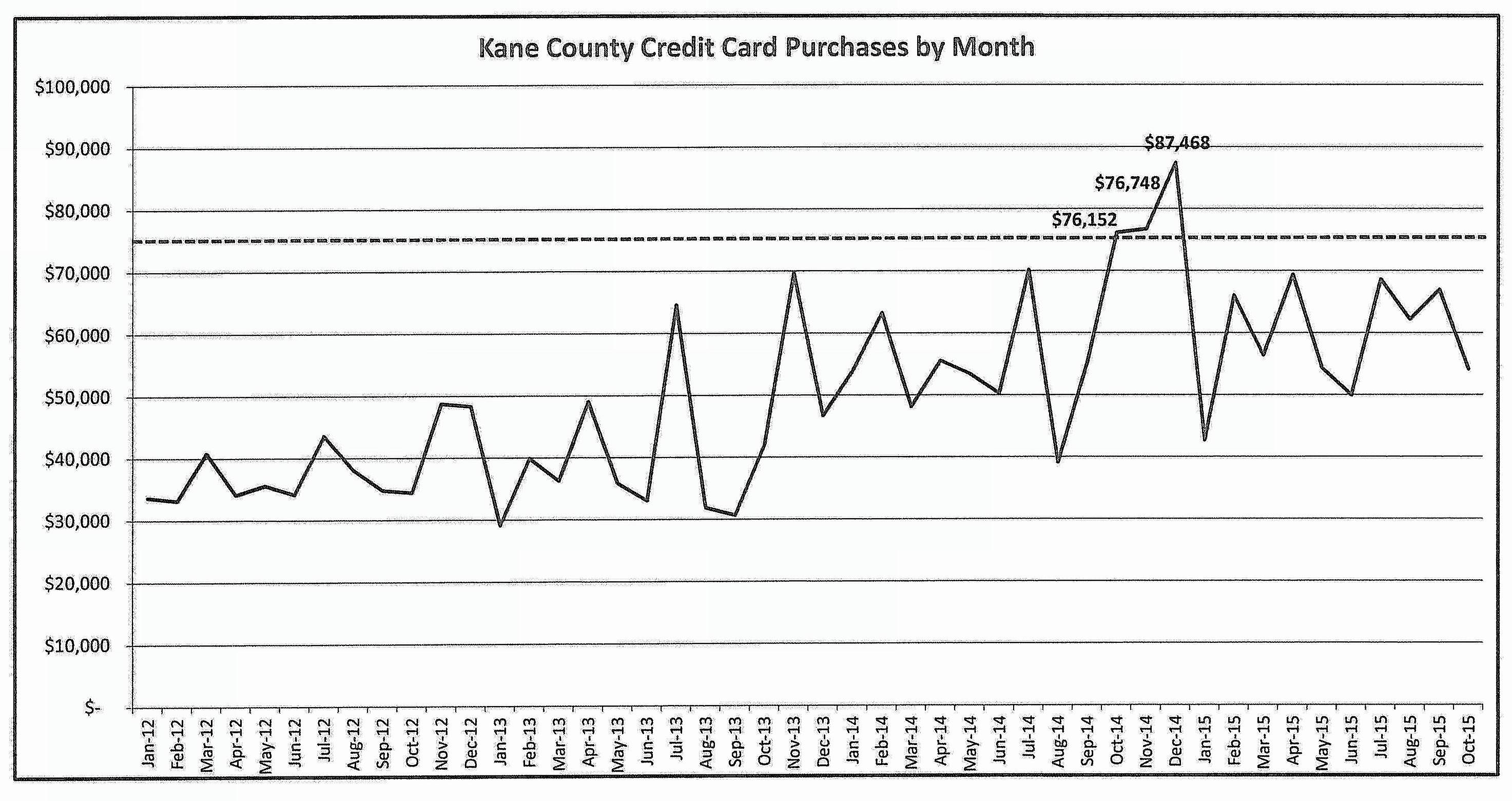 Usage of Kane County's credit cards has been trending upward the past few years. Recent events have shown the cards can be a way to circumvent the purchasing approval process at the county. Now county board members are moving to dramatically reduce the number of cards and how much they can be used.