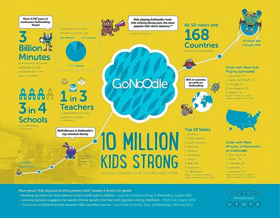 By next month, elementary school students in Elgin and Barrington ​​area schools will have logged 5 million minutes of physical activity in their classrooms through the online program GoNoodle.