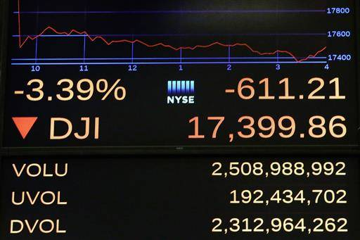 A screen above the floor of the New York Stock Exchange shows the closing number for the Dow Jones industrial average, Friday, June 24, 2016. The DJIA dropped 611 points, or 3.4 percent, to 17,399 in heavy trading Friday. Stocks plunged in the U.S. and worldwide after Britain voted to leave the European Union. (AP Photo/Richard Drew)