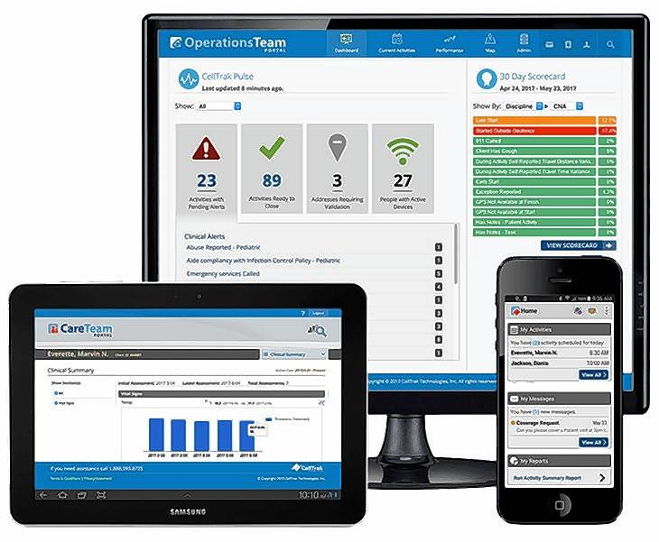 CellTrak's system uses mobile technology to send a client's medical records directly to caregivers in the field; give caregivers a two-way communications system to not only get real-time information from the office, but also update when changes need to made; and provide portals for those directly related to the client to get updated information.
