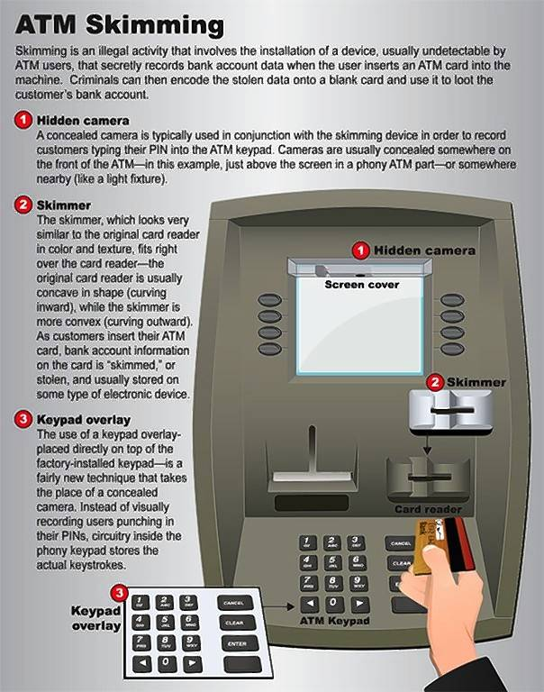 Law enforcement has reported finding more than a dozen ATM skimmers across the region in recent months. Here's how they work.