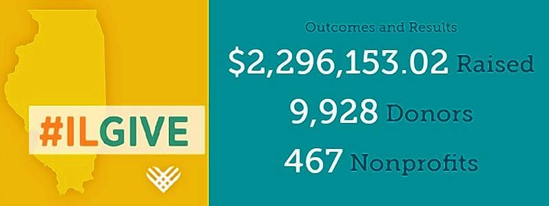 The #ILGive campaign on Nov. 28 raised $2,296,153.02, with 9,928 donors, with the money going ot 467 nonprofits.