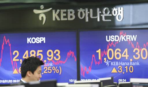 A currency trader stands near the screens showing the Korea Composite Stock Price Index (KOSPI), left, and the foreign exchange rate between U.S. dollar and South Korean won at the foreign exchange dealing room in Seoul, South Korea, Wednesday, Jan. 3, 2018. Strong manufacturing data and overnight gains on Wall Street gave Asian markets a boost on Wednesday.