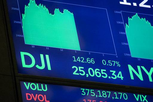An electronic screen at the New York Stock Exchange displays the Dow Jones industrial average above 25,000, Thursday, Jan. 4, 2018. (AP Photo/Mark Lennihan)