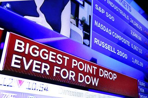 A television screen on the floor of the New York Stock Exchange headlines the stock index news at the close of trading, Monday, Feb. 5, 2018. The Dow Jones industrial average plunged more than 1,100 points Monday as stocks took their worst loss in six and a half years.