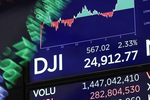 A board above on the trading floor of the New York Stock Exchange shows the closing number for the Dow Jones industrial average, Tuesday, Feb. 6, 2018. The DJIA gained 567 points, or 2.3 percent, recouping nearly half of the 1,175-point plunge it took the day before.