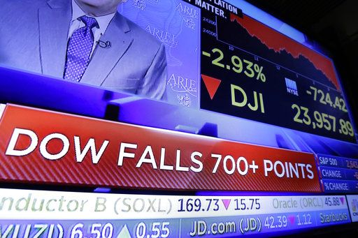 A television screen on the trading floor of the New York Stock Exchange shows the closing number for the Dow Jones industrial average, Thursday, March 22, 2018. Stocks plunged, sending the Dow Jones industrials down more than 700 points, as investors feared that trade tensions will spike between the U.S. and China.