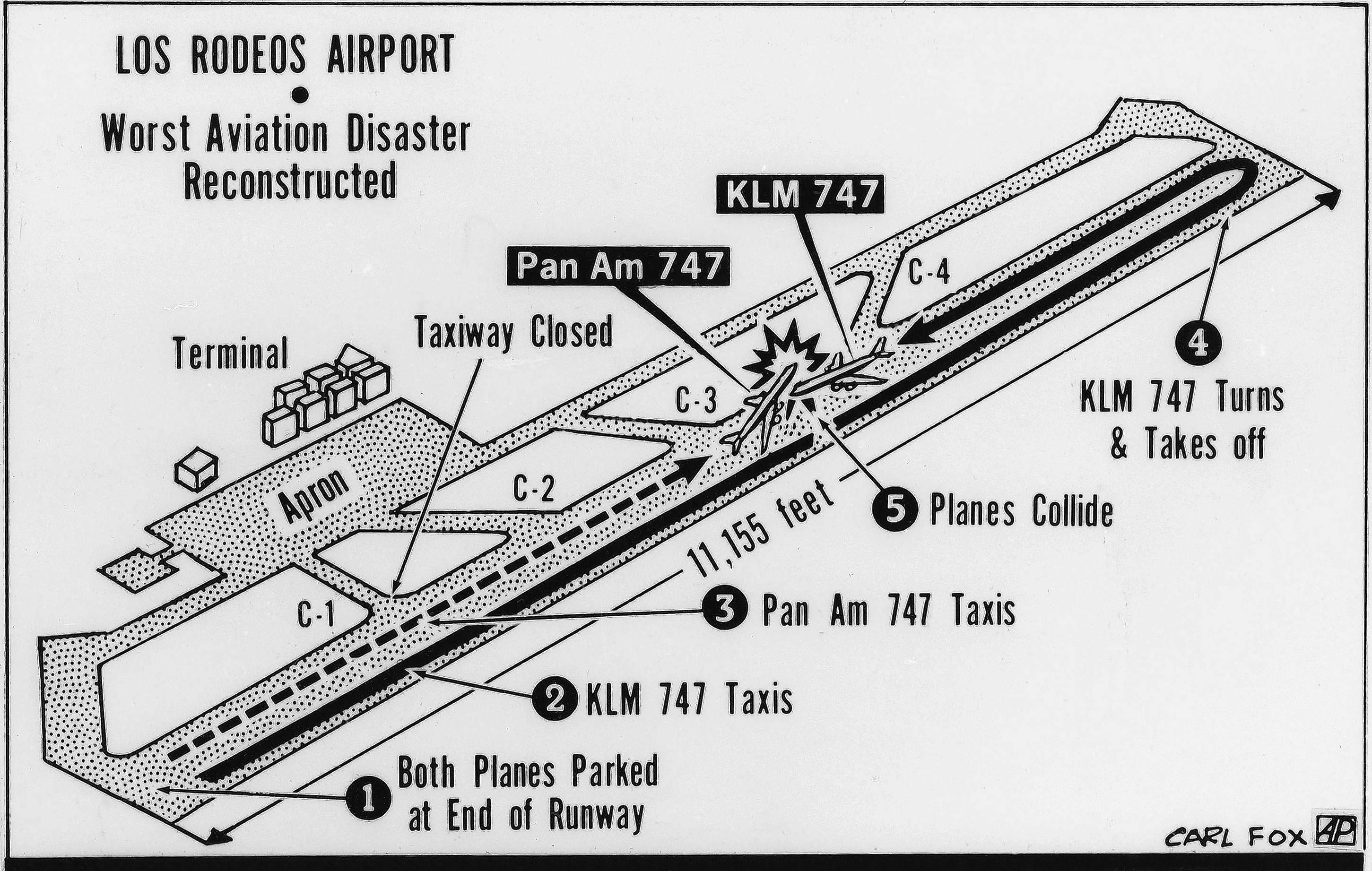 This graphic reconstructs the 1977 collision of a Pan American 747 jumbo jet and a KLM 747 jumbo jet at the Los Rodeos Airport in Santa Cruz de Tenerife, Canary Islands. The solid line follows the path of the KLM jet and the dotted line follows the path of the Pan Am jet.