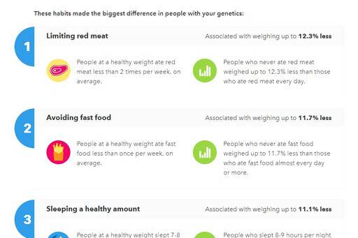 This March 2019 image shows part of the health advice option in a 23andme genetic test. But Isaac Kohane, a biomedical researcher at Harvard, said research in the field is still limited and that there's little evidence any small effects from genetic variations can be translated into meaningful dietary advice.