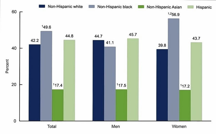 A Centers for Disease Control and Prevention graphic showing the prevalence of obesity among adults age 20 and older by sex, race and Hispanic origin derived from data collected in a 2017-18 national health survey.