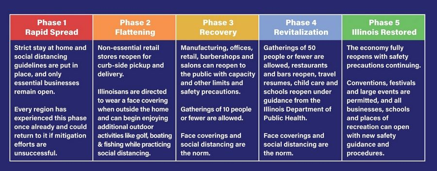 Gov. J.B. Pritzker unveiled a plan Tuesday to reopen four different regions of the state in five phases.