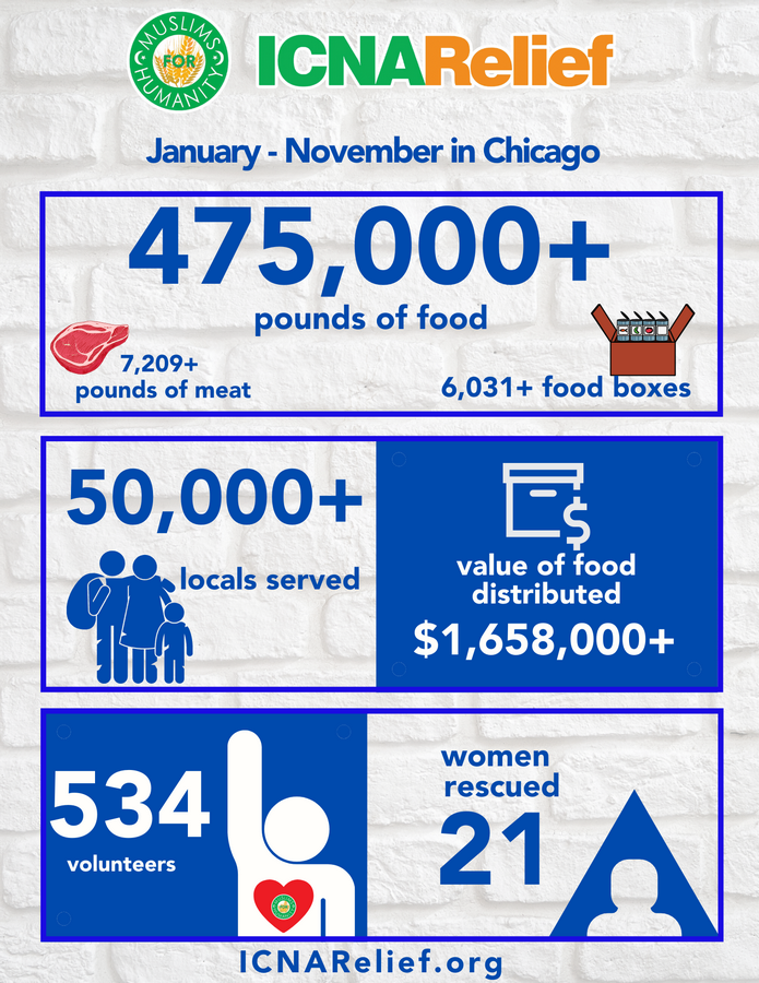 Over 50,000 neighbors served thanks to generous donors with ICNA Relief.